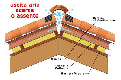Schema tetto ventilato in legno fare di una mosca for Montaggio tetto in legno ventilato